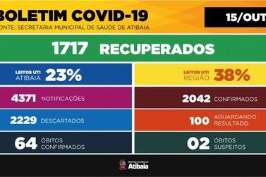 Atibaia tem menor taxa de ocupação de UTI por COVID-19 desde maio
