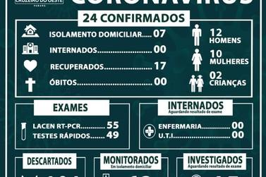 Aumentam os números de casos descartados de COVID-19 em Cruzeiro do Oeste