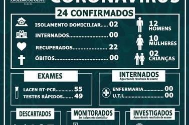 Boletim aponta 5 casos recuperados de Covid-19 em Cruzeiro do Oeste