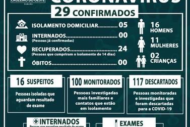 Novamente o número de casos confirmados de coronavírus aumentam em Cruzeiro