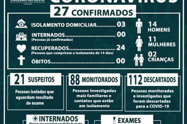 Número de casos confirmados da COVID-19 aumentam em Cruzeiro do Oeste