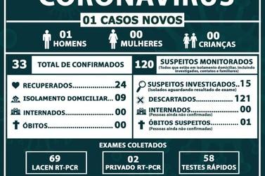 Idoso suspeito de Covid-19 vem a óbito nesta quinta-feira em Cruzeiro do Oeste