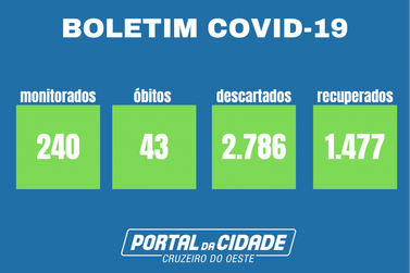Cruzeiro do Oeste passa de 1.800 casos positivados para Covid-19