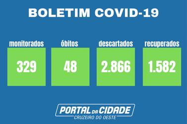 Novo óbito por Covid-19 é registrado em Cruzeiro do Oeste