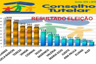 Confira o resultado da eleição para o Conselho Tutelar de Douradina