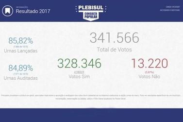 Consulta sobre separação do RS, SC e PR do país tem maioria dos votos favoráveis