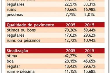 Estradas do Paraná pioraram desde 2005, aponta relatório da CNT