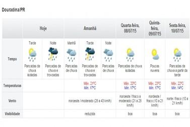 Semana será chuvosa e com menos frio em Douradina, diz Simepar