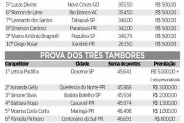 Sidinei Maria de Douradina vence Rodeio em Touros da ExpoParanavaí