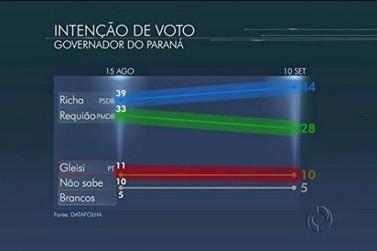 Beto Richa tem 44%, Requião, 28%, e Gleisi, 10%, aponta Datafolha