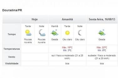 Simepar alerta para possível geada na manhã desta quinta-feira em Douradina