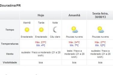 Clima começa a esquentar a partir de hoje em Douradina