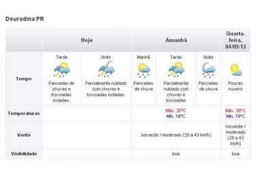 Chuva só deve dar trégua na quarta-feira em Douradina