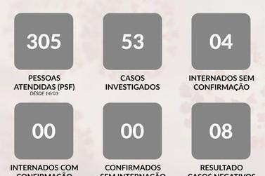 Aumenta número de internações com suspeita de COVID-19 em Guaxupé
