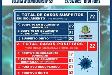 Guaranésia confirma três novos casos de Coronavírus