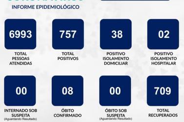 Número de casos de covid-19 cresce 6,32% em uma semana em Guaxupé