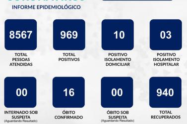 Número de casos de covid-19 aumenta 1,46 % em uma semana em Guaxupé