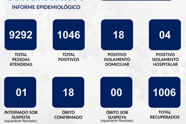 Guaxupé registra seis novos casos de covid nessa quarta-feira (18)