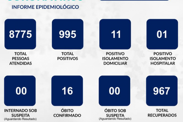 Número de casos de covid-19 aumenta 2,68 % em uma semana em Guaxupé
