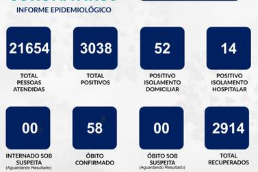 Guaxupé tem 18 novos casos de covid; UTI está com 100% de lotação