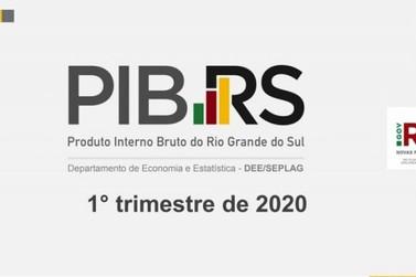 PIB do Rio Grande do Sul cai 3,3% no primeiro trimestre