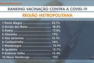Igrejinha no TOP 10 das cidades da RMPA em imunização completa contra Covid-19