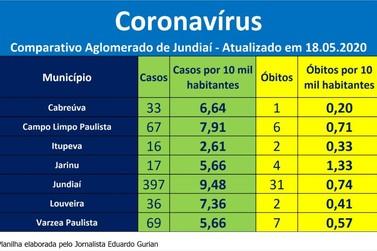 Comparativo da evolução do CORONAVÍRUS Aglomerado Urbano de Jundiaí