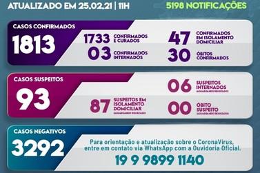 No quadro de Hoje(25) Louveira registra mais 28 novos casos confirmados.
