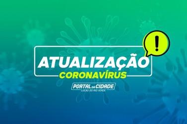 Mato Grosso registra 102.846 casos e 3.073 óbitos por Covid-19