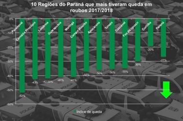 Paranavaí tem queda no número de roubos, segundo levantamento da Sesp