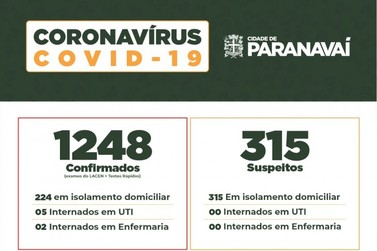 36 novos casos de covid-19 confirmados na últimas 24h em Paranavaí