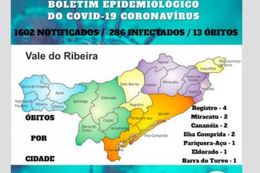 Casos positivos de Coronavírus no Vale do Ribeira sobem para 286  com 13 mortes