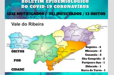 Sobe para 13 o número de mortos pelo Coronavírus no Vale do Ribeira
