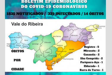Vale do Ribeira chega a 14 mortes e 339 casos de Coronavírus