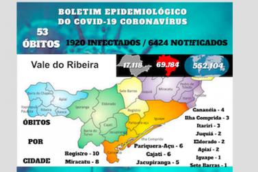 Vale do Ribeira chega a 53 mortes por Covid-19 e quase 2000 infectados