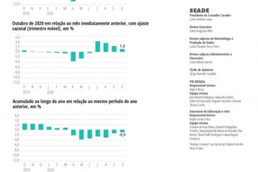 PIB+30 de novembro avançou 0,8%