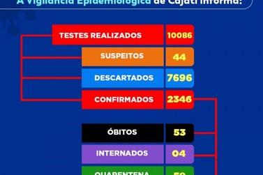 Cajati tem 2.346 casos confirmados de Covid-19