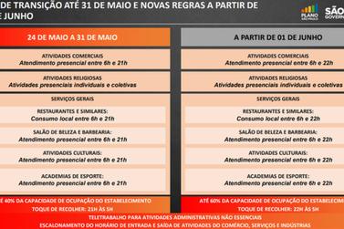 Fase de transição do Plano SP permanece até 31 de maio no estado de SP