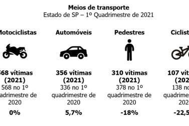 Mortes no trânsito: Registro tem queda de óbitos em 2021