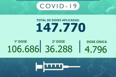 Rio Claro aplicou nesta segunda-feira quase 3.800 doses de vacina contra a Covid