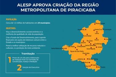 Alesp aprova criação da Região Metropolitana de Piracicaba