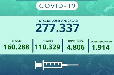 Cidade tem quase 55% da população com duas doses ou dose única contra Covid
