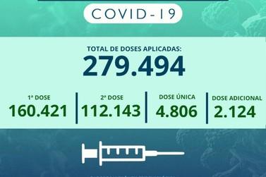 Rio Claro aplicou mais de 279 mil doses de vacina contra a Covid