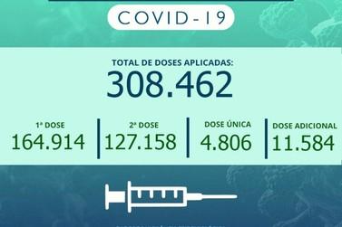 Cidade tem quase 63% da população com duas doses ou dose única contra Covid