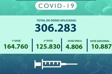 Cidade vacinou na quinta-feira quase 3.500 pessoas contra a Covid