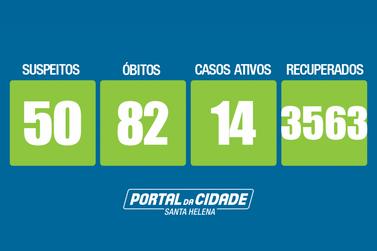 82º óbito em decorrência da Covid é registrado em Santa Helena