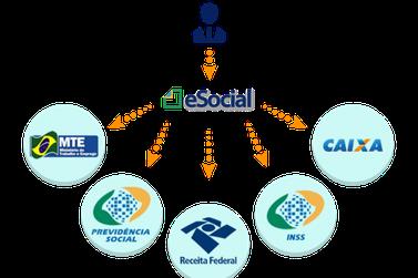 Pequenos Negócios já podem antecipar a adesão ao e-Social
