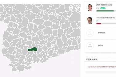 Santa Rita do Sapucaí quarta cidade sulmineira que Bolsonaro obteve mais votos