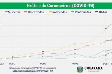 Gráfico mostra aumento de 850% nos casos de covid-19 em 40 dias em Umuarama