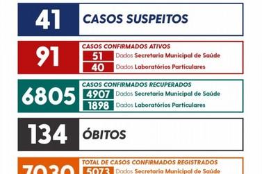 União da Vitória registra 12 novos casos de coronavírus